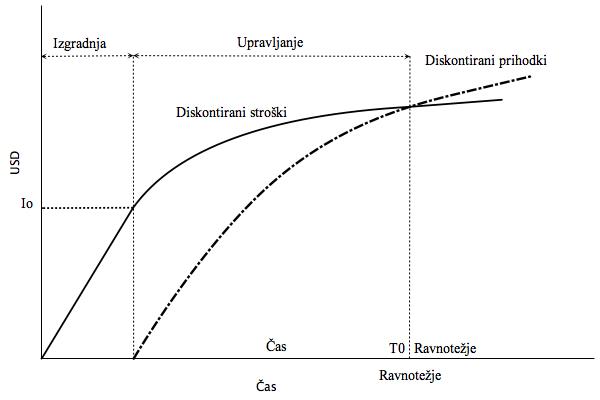 Ekonomsko ravnotežje koncesije_ROC d.o.o. - Ekonomske analize