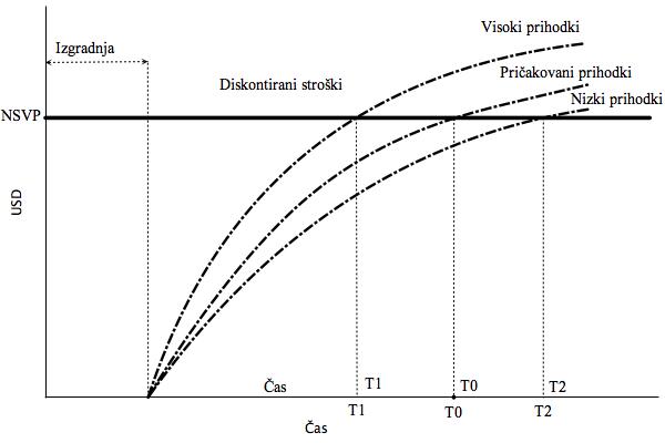 Prilagodljivo trajanje koncesije_ROC d.o.o. - Ekonomske analize, 600 x 400