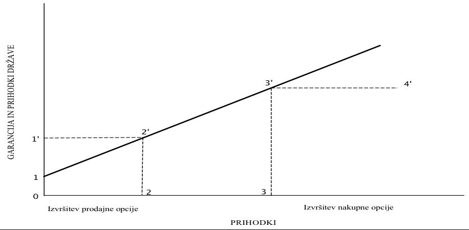 Prodajna opcija zasebnega partnerja in nakupna opcija države_ROC d.o.o. - Ekonomske analize