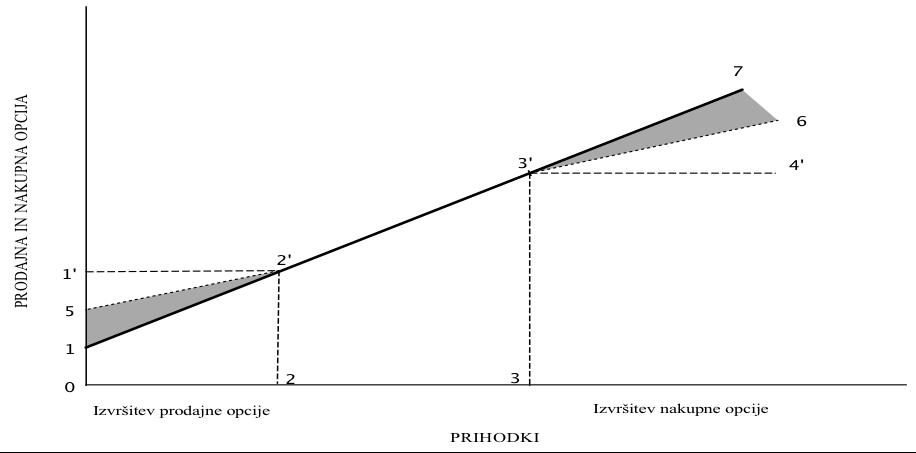 Prodajna opcija zasebnega partnerja z omejitvijo in nakupna opcija države z omejitvijo_ROC d.o.o. - Ekonomske analize