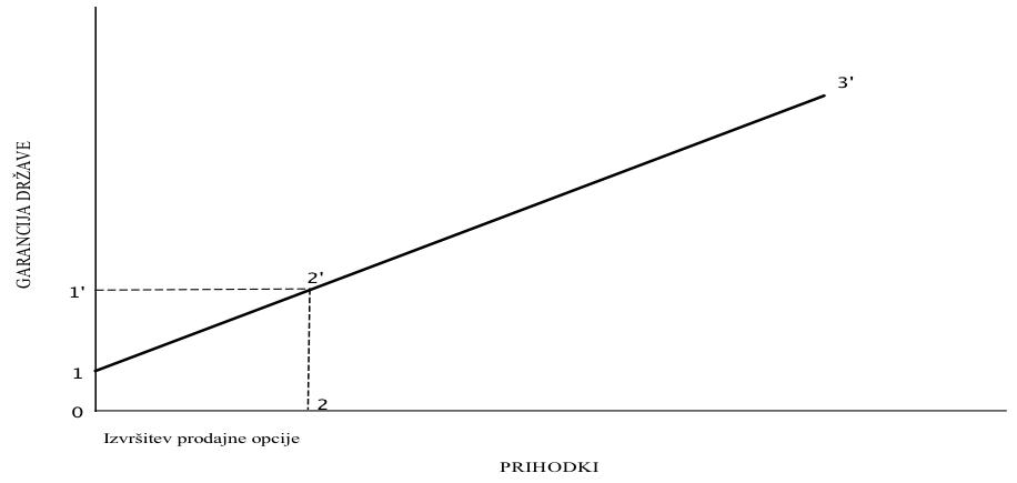 Prodajna opcija zasebnega partnerja_ROC d.o.o. - Ekonomske analize